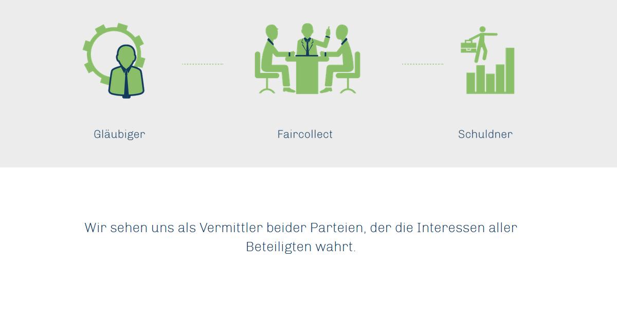 Faircollect GmbH Inkassobüro